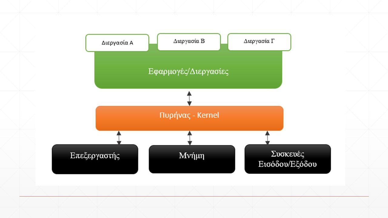 Gaia, περιβάλλον διεπαφής χρήστη σε HTML5 Ανάλυση του λειτουργικού συστήματος Firefox OS