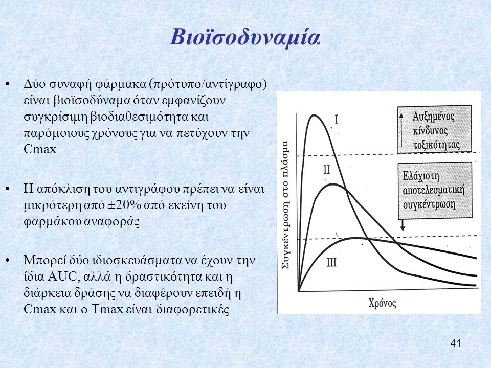 41 Βιοϊσοδυναμία Δύο συναφή φάρμακα (πρότυπο/αντίγραφο) είναι βιοϊσοδύναμα όταν εμφανίζουν συγκρίσιμη βιοδιαθεσιμότητα και παρόμοιους χρόνους για να πετύχουν την Cmax Η απόκλιση του αντιγράφου πρέπει να είναι μικρότερη από ±20% από εκείνη του φαρμάκου αναφοράς Μπορεί δύο ιδιοσκευάσματα να έχουν την ίδια AUC, αλλά η δραστικότητα και η διάρκεια δράσης να διαφέρουν επειδή η Cmax και ο Tmax είναι διαφορετικές