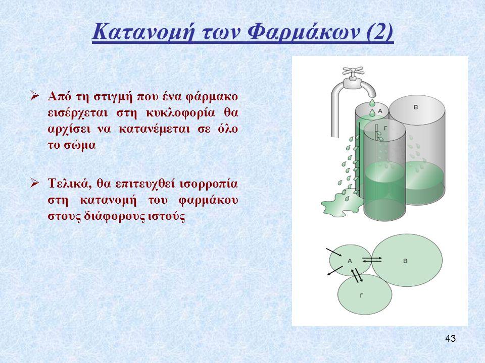 43 Κατανομή των Φαρμάκων (2)  Από τη στιγμή που ένα φάρμακο εισέρχεται στη κυκλοφορία θα αρχίσει να κατανέμεται σε όλο το σώμα  Τελικά, θα επιτευχθεί ισορροπία στη κατανομή του φαρμάκου στους διάφορους ιστούς