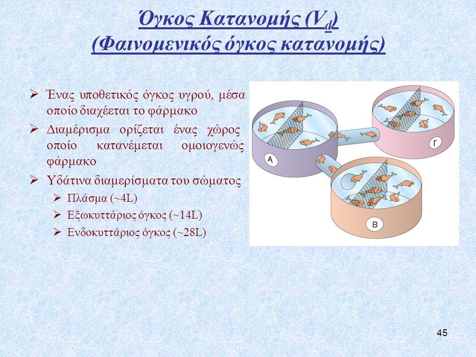 45 Όγκος Κατανομής (V d ) (Φαινομενικός όγκος κατανομής)  Ένας υποθετικός όγκος υγρού, μέσα στον οποίο διαχέεται το φάρμακο  Διαμέρισμα ορίζεται ένας χώρος στον οποίο κατανέμεται ομοιογενώς το φάρμακο  Υδάτινα διαμερίσματα του σώματος  Πλάσμα (~4L)  Εξωκυττάριος όγκος (~14L)  Ενδοκυττάριος όγκος (~28L)
