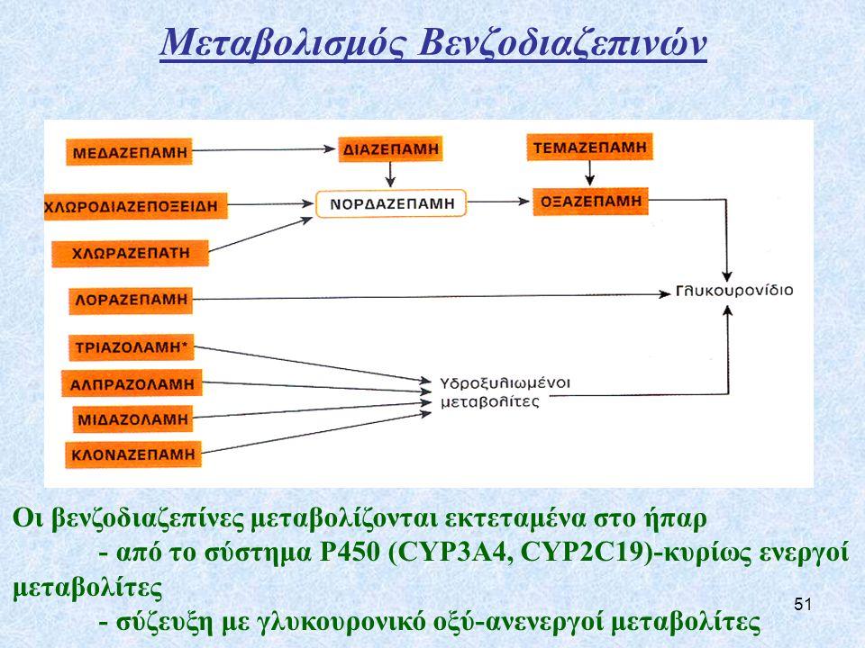 51 Μεταβολισμός Βενζοδιαζεπινών Οι βενζοδιαζεπίνες μεταβολίζονται εκτεταμένα στο ήπαρ - από το σύστημα Ρ450 (CYP3A4, CYP2C19)-κυρίως ενεργοί μεταβολίτες - σύζευξη με γλυκουρονικό οξύ-ανενεργοί μεταβολίτες