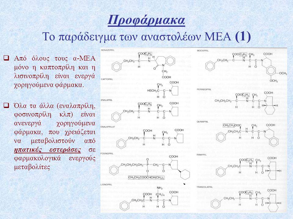 53 Προφάρμακα Το παράδειγμα των αναστολέων ΜΕΑ (1)  Από όλους τους α-ΜΕΑ μόνο η καπτοπρίλη και η λισινοπρίλη είναι ενεργά χορηγούμενα φάρμακα.