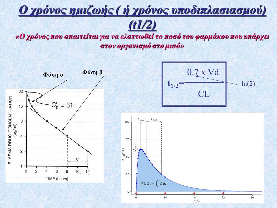 57 Ο χρόνος ημιζωής ( ή χρόνος υποδιπλασιασμού) (t1/2) «Ο χρόνος που απαιτείται για να ελαττωθεί το ποσό του φαρμάκου που υπάρχει στον οργανισμό στο μισό» t 1/2 = 0.7 x Vd CL ln(2) Φάση α Φάση β