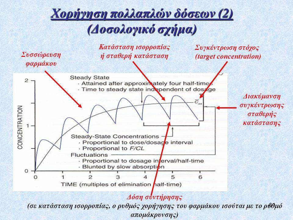 61 Χορήγηση πολλαπλών δόσεων (2) (Δοσολογικό σχήμα) Κατάσταση ισορροπίας ή σταθερή κατάσταση Διακύμανση συγκέντρωσης σταθερής κατάστασης Συσσώρευση φαρμάκου Δόση συντήρησης (σε κατάσταση ισορροπίας, ο ρυθμός χορήγησης του φαρμάκου ισούται με το ρυθμό απομάκρυνσης) Συγκέντρωση στόχος (target concentration)