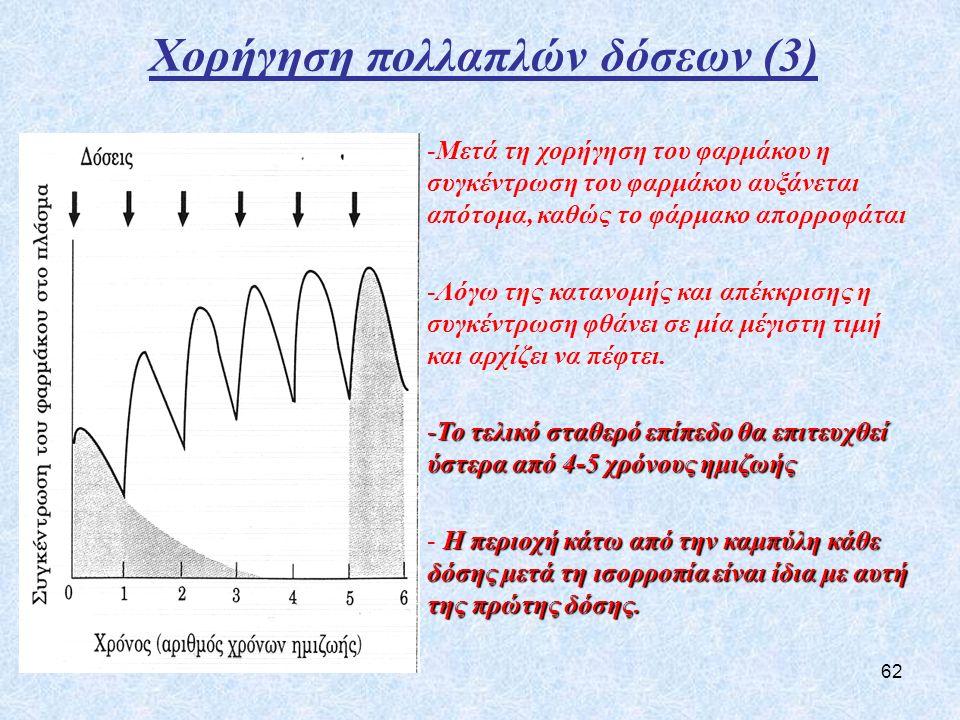 62 Χορήγηση πολλαπλών δόσεων (3) -Μετά τη χορήγηση του φαρμάκου η συγκέντρωση του φαρμάκου αυξάνεται απότομα, καθώς το φάρμακο απορροφάται -Λόγω της κατανομής και απέκκρισης η συγκέντρωση φθάνει σε μία μέγιστη τιμή και αρχίζει να πέφτει.