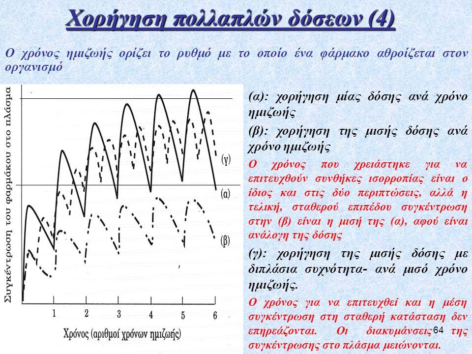 64 Ο χρόνος ημιζωής ορίζει το ρυθμό με το οποίο ένα φάρμακο αθροίζεται στον οργανισμό (α): χορήγηση μίας δόσης ανά χρόνο ημιζωής (β): χορήγηση της μισής δόσης ανά χρόνο ημιζωής Ο χρόνος που χρειάστηκε για να επιτευχθούν συνθήκες ισορροπίας είναι ο ίδιος και στις δύο περιπτώσεις, αλλά η τελική, σταθερού επιπέδου συγκέντρωση στην (β) είναι η μισή της (α), αφού είναι ανάλογη της δόσης (γ): χορήγηση της μισής δόσης με διπλάσια συχνότητα- ανά μισό χρόνο ημιζωής.