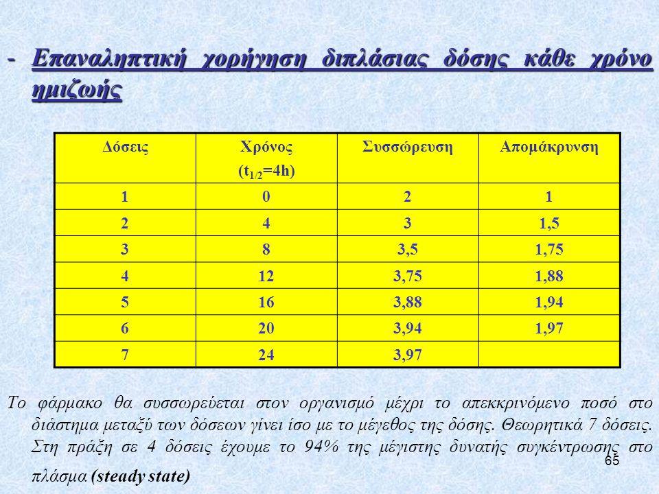 65 -Επαναληπτική χορήγηση διπλάσιας δόσης κάθε χρόνο ημιζωής Το φάρμακο θα συσσωρεύεται στον οργανισμό μέχρι το απεκκρινόμενο ποσό στο διάστημα μεταξύ των δόσεων γίνει ίσο με το μέγεθος της δόσης.