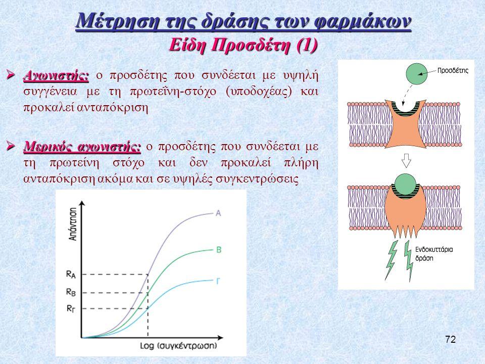 72 Μέτρηση της δράσης των φαρμάκων Είδη Προσδέτη (1)  Αγωνιστής:  Αγωνιστής: ο προσδέτης που συνδέεται με υψηλή συγγένεια με τη πρωτεΐνη-στόχο (υποδοχέας) και προκαλεί ανταπόκριση  Μερικός αγωνιστής:  Μερικός αγωνιστής: ο προσδέτης που συνδέεται με τη πρωτείνη στόχο και δεν προκαλεί πλήρη ανταπόκριση ακόμα και σε υψηλές συγκεντρώσεις