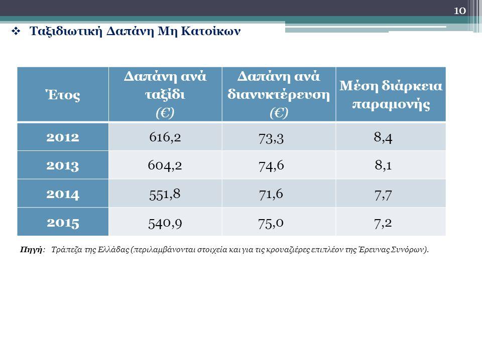  Ταξιδιωτική Δαπάνη Μη Κατοίκων 10 Έτος Δαπάνη ανά ταξίδι (€) Δαπάνη ανά διανυκτέρευση (€) Μέση διάρκεια παραμονής 2012616,273,38,4 2013604,274,68,1 2014551,871,67,7 2015540,975,07,2 Πηγή: Τράπεζα της Ελλάδας (περιλαμβάνονται στοιχεία και για τις κρουαζιέρες επιπλέον της Έρευνας Συνόρων).