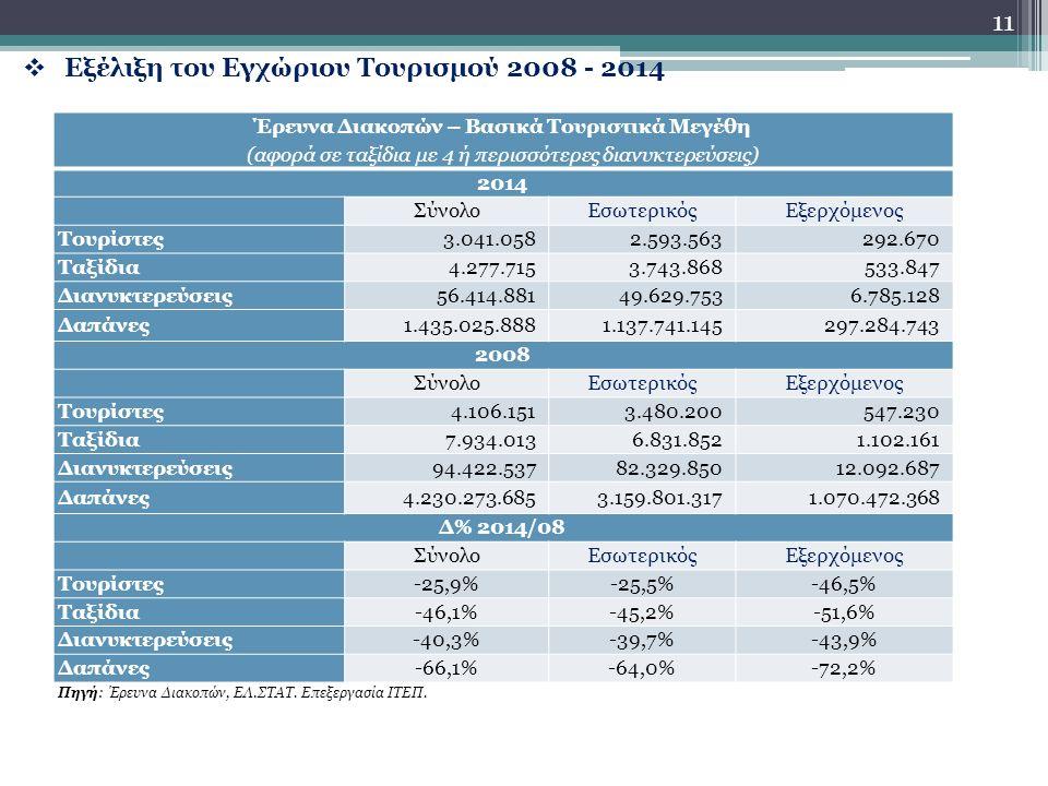  Εξέλιξη του Εγχώριου Τουρισμού 2008 - 2014 11 Έρευνα Διακοπών – Βασικά Τουριστικά Μεγέθη (αφορά σε ταξίδια με 4 ή περισσότερες διανυκτερεύσεις) 2014 ΣύνολοΕσωτερικόςΕξερχόμενος Τουρίστες3.041.0582.593.563292.670 Ταξίδια4.277.7153.743.868533.847 Διανυκτερεύσεις56.414.88149.629.7536.785.128 Δαπάνες1.435.025.8881.137.741.145297.284.743 2008 ΣύνολοΕσωτερικόςΕξερχόμενος Τουρίστες4.106.1513.480.200547.230 Ταξίδια7.934.0136.831.8521.102.161 Διανυκτερεύσεις94.422.53782.329.85012.092.687 Δαπάνες4.230.273.6853.159.801.3171.070.472.368 Δ% 2014/08 ΣύνολοΕσωτερικόςΕξερχόμενος Τουρίστες-25,9%-25,5%-46,5% Ταξίδια-46,1%-45,2%-51,6% Διανυκτερεύσεις-40,3%-39,7%-43,9% Δαπάνες-66,1%-64,0%-72,2% Πηγή: Έρευνα Διακοπών, ΕΛ.ΣΤΑΤ.