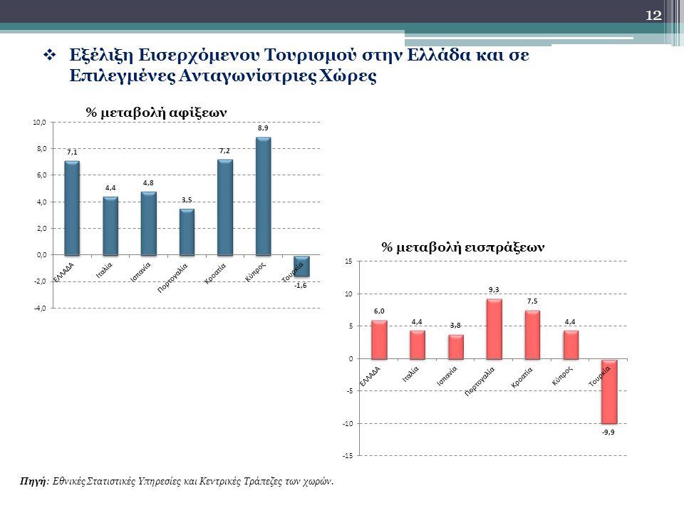  Εξέλιξη Εισερχόμενου Τουρισμού στην Ελλάδα και σε Επιλεγμένες Ανταγωνίστριες Χώρες 12 % μεταβολή αφίξεων % μεταβολή εισπράξεων Πηγή: Εθνικές Στατιστικές Υπηρεσίες και Κεντρικές Τράπεζες των χωρών.