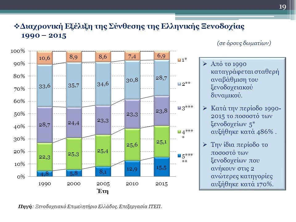 19  Διαχρονική Εξέλιξη της Σύνθεσης της Ελληνικής Ξενοδοχίας 1990 – 2015 (σε όρους δωματίων)  Από το 1990 καταγράφεται σταθερή αναβάθμιση του ξενοδοχειακού δυναμικού.