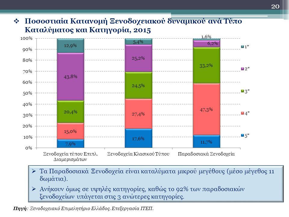 20  Ποσοστιαία Κατανομή Ξενοδοχειακού δυναμικού ανά Τύπο Καταλύματος και Κατηγορία, 2015  Τα Παραδοσιακά Ξενοδοχεία είναι καταλύματα μικρού μεγέθους (μέσο μέγεθος 11 δωμάτια).