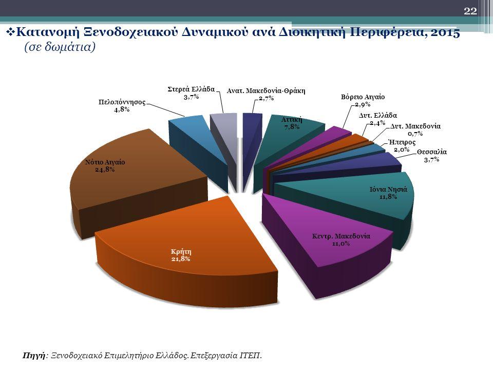 22  Κατανομή Ξενοδοχειακού Δυναμικού ανά Διοικητική Περιφέρεια, 2015 (σε δωμάτια) Πηγή: Ξενοδοχειακό Επιμελητήριο Ελλάδος.