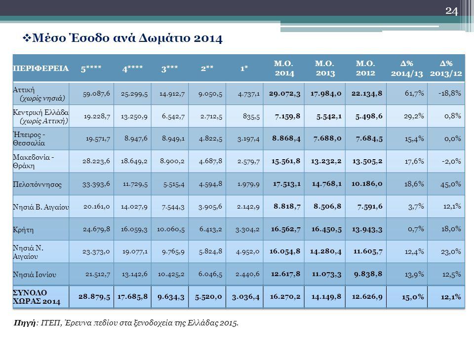 24  Μέσο Έσοδο ανά Δωμάτιο 2014 Πηγή: ΙΤΕΠ, Έρευνα πεδίου στα ξενοδοχεία της Ελλάδας 2015.