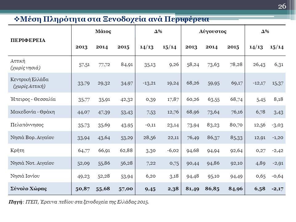 26  Μέση Πληρότητα στα Ξενοδοχεία ανά Περιφέρεια Πηγή: ΙΤΕΠ, Έρευνα πεδίου στα ξενοδοχεία της Ελλάδας 2015.