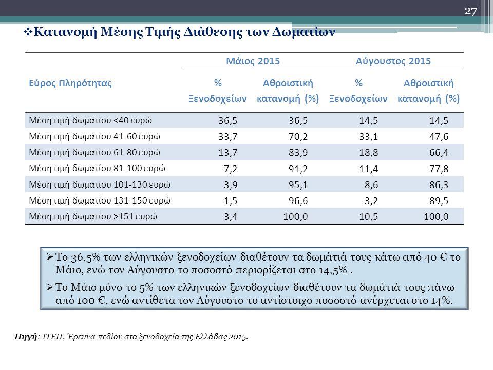 27  Κατανομή Μέσης Τιμής Διάθεσης των Δωματίων Πηγή: ΙΤΕΠ, Έρευνα πεδίου στα ξενοδοχεία της Ελλάδας 2015.