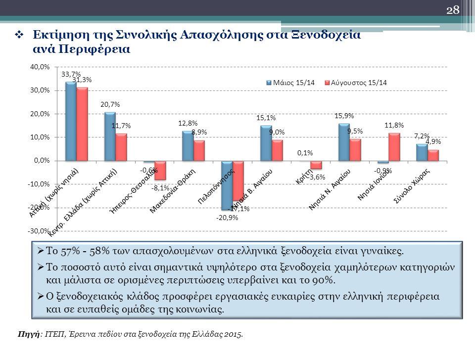 28  Εκτίμηση της Συνολικής Απασχόλησης στα Ξενοδοχεία ανά Περιφέρεια Πηγή: ΙΤΕΠ, Έρευνα πεδίου στα ξενοδοχεία της Ελλάδας 2015.