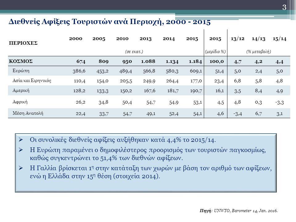Διεθνείς Αφίξεις Τουριστών ανά Περιοχή, 2000 - 2015 Πηγή: UNWTO, Barometer 14, Jan.