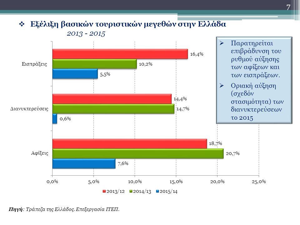  Εξέλιξη βασικών τουριστικών μεγεθών στην Ελλάδα 2013 - 2015 Πηγή: Τράπεζα της Ελλάδος.