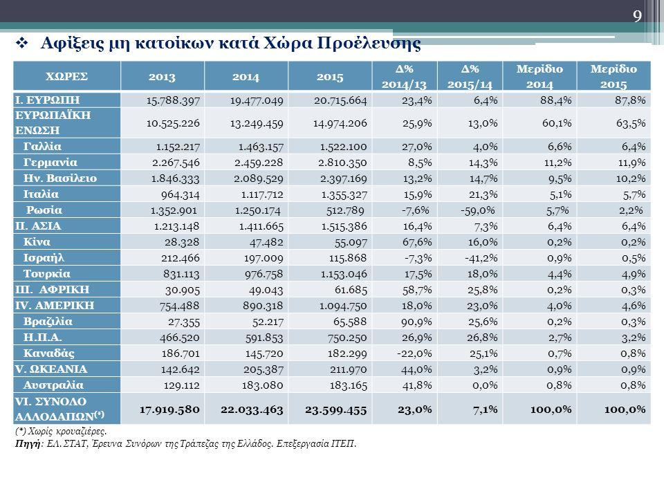  Αφίξεις μη κατοίκων κατά Χώρα Προέλευσης 9 ΧΩΡΕΣ201320142015 Δ% 2014/13 Δ% 2015/14 Μερίδιο 2014 Μερίδιο 2015 I.