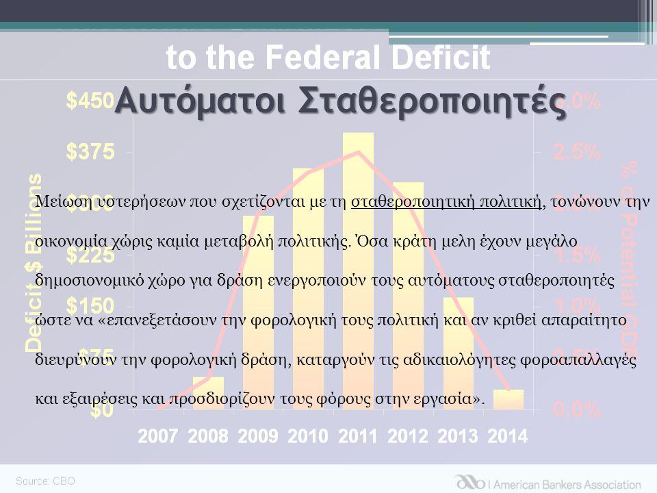 Αυτόματοι Σταθεροποιητές Μείωση υστερήσεων που σχετίζονται με τη σταθεροποιητική πολιτική, τονώνουν την οικονομία χώρις καμία μεταβολή πολιτικής.