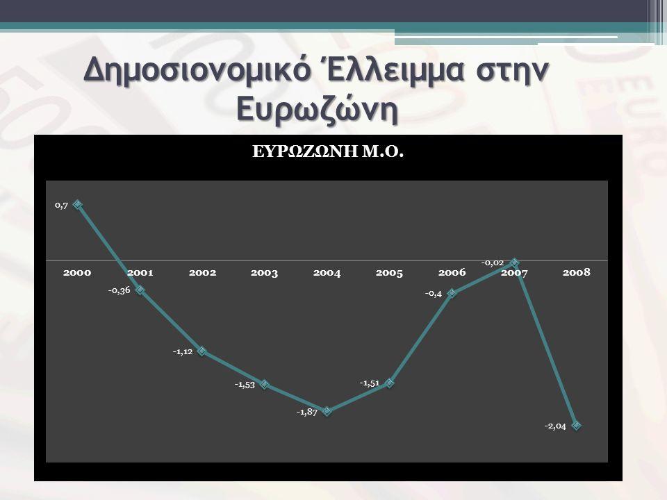Δημοσιονομικό Έλλειμμα στην Ευρωζώνη
