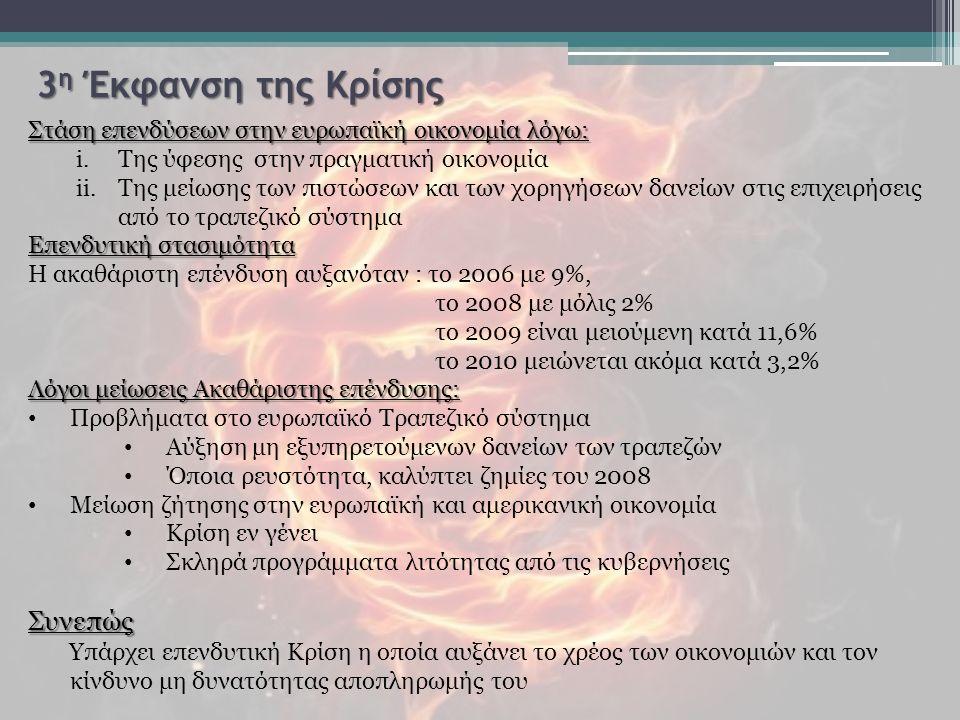 3 η Έκφανση της Κρίσης Στάση επενδύσεων στην ευρωπαϊκή οικονομία λόγω: i.Της ύφεσης στην πραγματική οικονομία ii.Της μείωσης των πιστώσεων και των χορηγήσεων δανείων στις επιχειρήσεις από το τραπεζικό σύστημα Επενδυτική στασιμότητα Η ακαθάριστη επένδυση αυξανόταν : το 2006 με 9%, το 2008 με μόλις 2% το 2009 είναι μειούμενη κατά 11,6% το 2010 μειώνεται ακόμα κατά 3,2% Λόγοι μείωσεις Ακαθάριστης επένδυσης: Προβλήματα στο ευρωπαϊκό Τραπεζικό σύστημα Αύξηση μη εξυπηρετούμενων δανείων των τραπεζών Όποια ρευστότητα, καλύπτει ζημίες του 2008 Μείωση ζήτησης στην ευρωπαϊκή και αμερικανική οικονομία Κρίση εν γένει Σκληρά προγράμματα λιτότητας από τις κυβερνήσειςΣυνεπώς Υπάρχει επενδυτική Κρίση η οποία αυξάνει το χρέος των οικονομιών και τον κίνδυνο μη δυνατότητας αποπληρωμής του