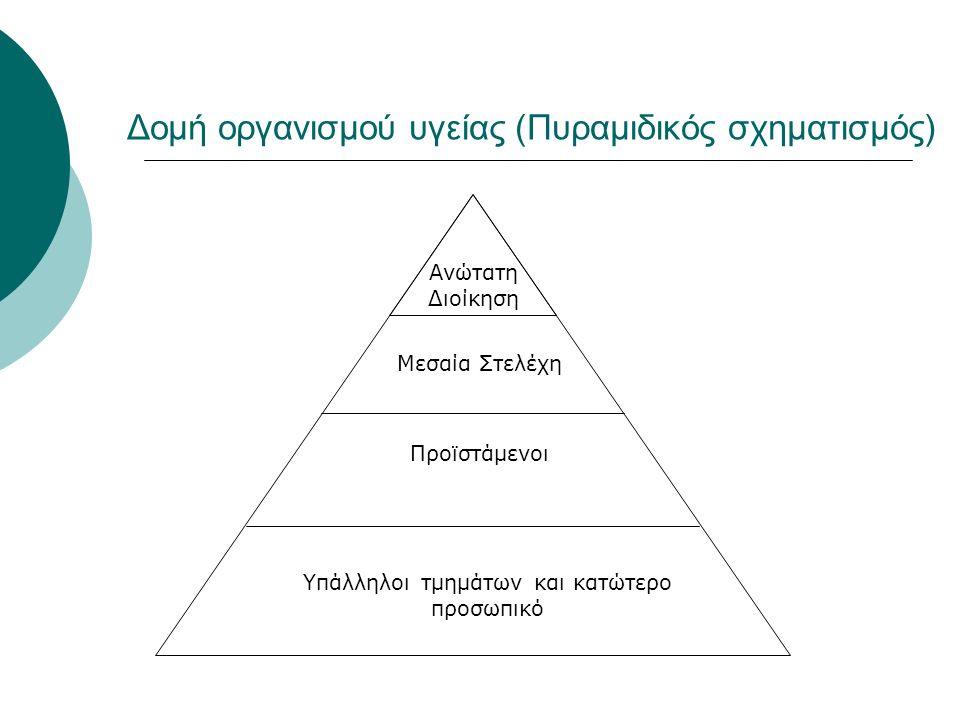 Δομή οργανισμού υγείας (Πυραμιδικός σχηματισμός) Ανώτατη Διοίκηση Υπάλληλοι τμημάτων και κατώτερο προσωπικό Μεσαία Στελέχη Προϊστάμενοι
