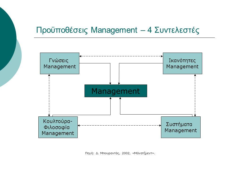 Προϋποθέσεις Management – 4 Συντελεστές Management Γνώσεις Management Κουλτούρα- Φιλοσοφία Management Συστήματα Management Ικανότητες Management Πηγή: