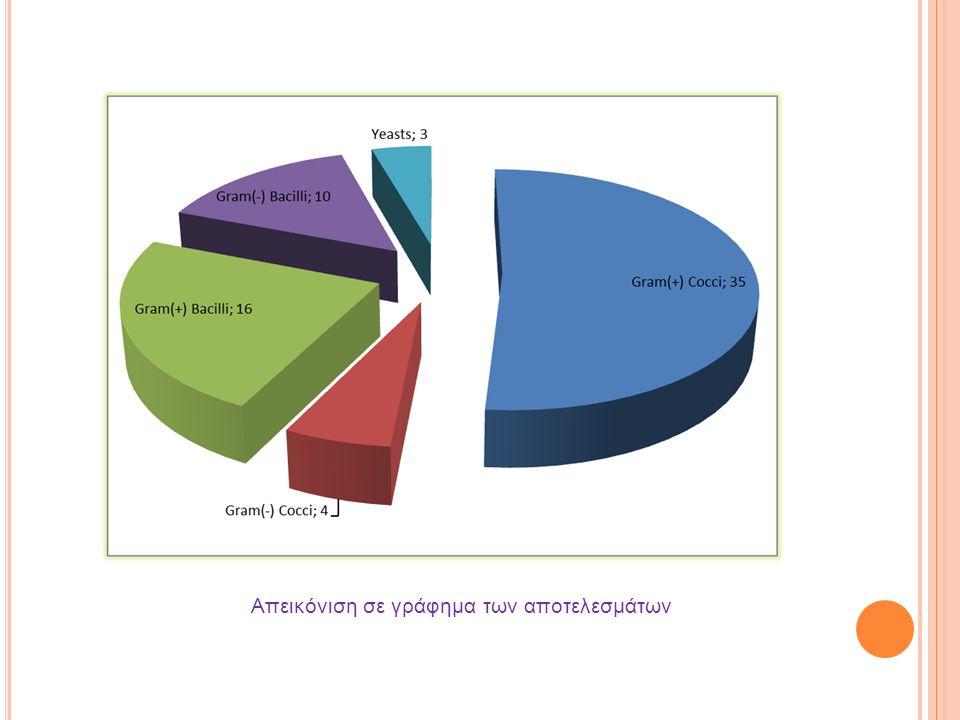 Απεικόνιση σε γράφημα των αποτελεσμάτων