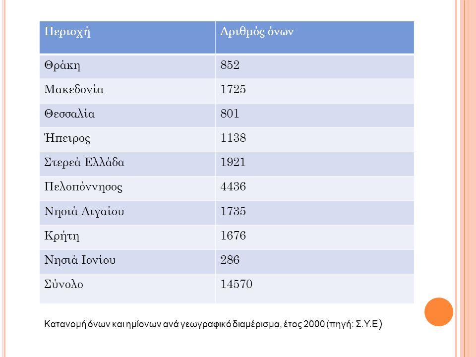 ΠεριοχήΑριθμός όνων Θράκη852 Μακεδονία1725 Θεσσαλία801 Ήπειρος1138 Στερεά Ελλάδα1921 Πελοπόννησος4436 Νησιά Αιγαίου1735 Κρήτη1676 Νησιά Ιονίου286 Σύνο