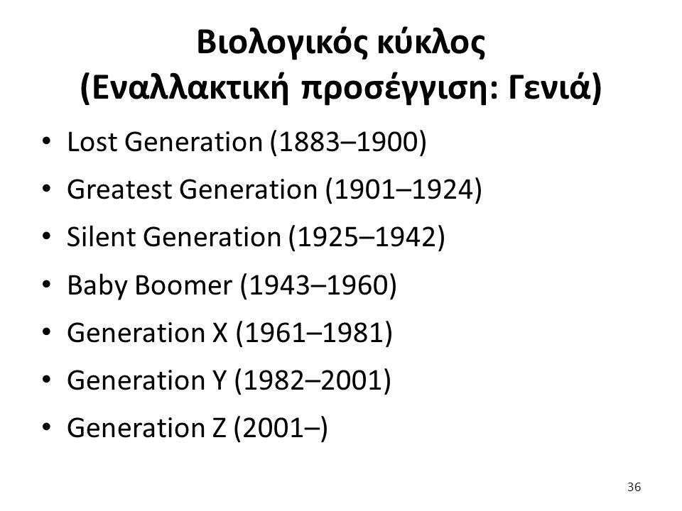 36 Lost Generation (1883–1900) Greatest Generation (1901–1924) Silent Generation (1925–1942) Baby Boomer (1943–1960) Generation X (1961–1981) Generation Y (1982–2001) Generation Z (2001–) Βιολογικός κύκλος (Εναλλακτική προσέγγιση: Γενιά)