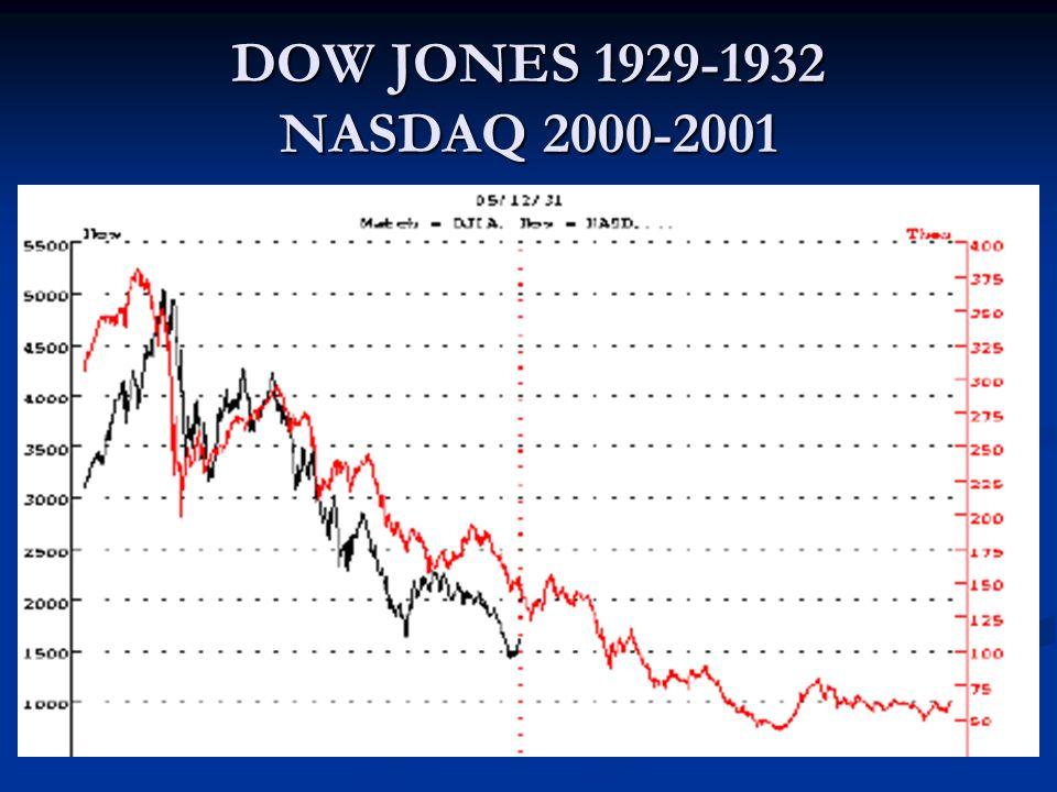 DOW JONES 1929-1932 NASDAQ 2000-2001