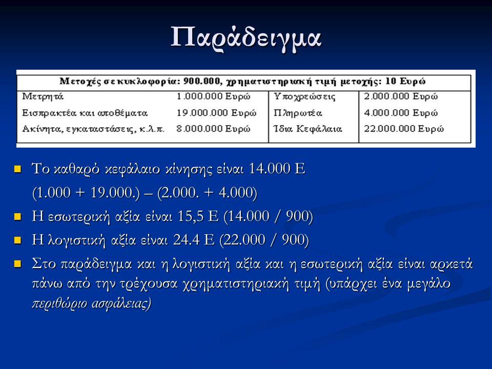 Παράδειγμα Το καθαρό κεφάλαιο κίνησης είναι 14.000 Ε Το καθαρό κεφάλαιο κίνησης είναι 14.000 Ε (1.000 + 19.000.) – (2.000.