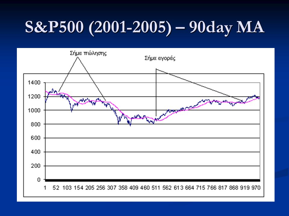S&P500 (2001-2005) – 90day MA