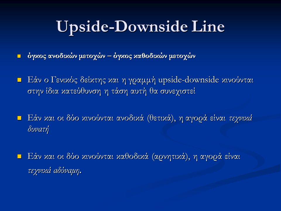 Upside-Downside Line όγκος ανοδικών μετοχών – όγκος καθοδικών μετοχών όγκος ανοδικών μετοχών – όγκος καθοδικών μετοχών Εάν ο Γενικός δείκτης και η γραμμή upside-downside κινούνται στην ίδια κατεύθυνση η τάση αυτή θα συνεχιστεί Εάν ο Γενικός δείκτης και η γραμμή upside-downside κινούνται στην ίδια κατεύθυνση η τάση αυτή θα συνεχιστεί Εάν και οι δύο κινούνται ανοδικά (θετικά), η αγορά είναι τεχνικά δυνατή Εάν και οι δύο κινούνται ανοδικά (θετικά), η αγορά είναι τεχνικά δυνατή Εάν και οι δύο κινούνται καθοδικά (αρνητικά), η αγορά είναι τεχνικά αδύναμη.