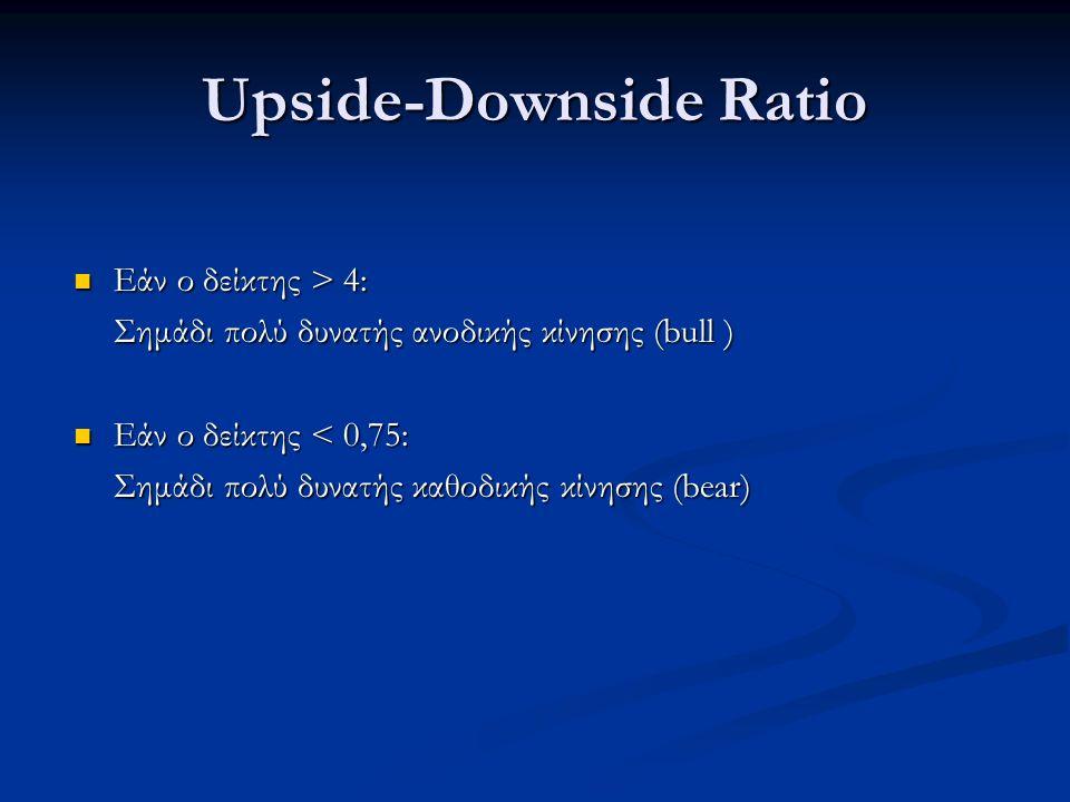 Upside-Downside Ratio Εάν ο δείκτης > 4: Εάν ο δείκτης > 4: Σημάδι πολύ δυνατής ανοδικής κίνησης (bull ) Εάν ο δείκτης < 0,75: Εάν ο δείκτης < 0,75: Σημάδι πολύ δυνατής καθοδικής κίνησης (bear)