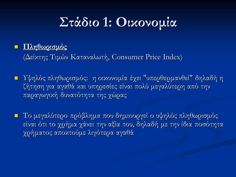 Στάδιο 1: Οικονομία Πληθωρισμός Πληθωρισμός (Δείκτης Τιμών Καταναλωτή, Consumer Price Index) Υψηλός πληθωρισμός: η οικονομία έχει υπερθερμανθεί δηλαδή η ζήτηση για αγαθά και υπηρεσίες είναι πολύ μεγαλύτερη από την παραγωγική δυνατότητα της χώρας Υψηλός πληθωρισμός: η οικονομία έχει υπερθερμανθεί δηλαδή η ζήτηση για αγαθά και υπηρεσίες είναι πολύ μεγαλύτερη από την παραγωγική δυνατότητα της χώρας Το μεγαλύτερο πρόβλημα που δημιουργεί ο υψηλός πληθωρισμός είναι ότι το χρήμα χάνει την αξία του, δηλαδή με την ίδια ποσότητα χρήματος αποκτούμε λιγότερα αγαθά Το μεγαλύτερο πρόβλημα που δημιουργεί ο υψηλός πληθωρισμός είναι ότι το χρήμα χάνει την αξία του, δηλαδή με την ίδια ποσότητα χρήματος αποκτούμε λιγότερα αγαθά