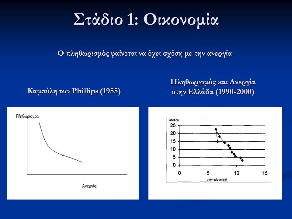 Πληθωρισμός και Ανεργία στην Ελλάδα (1990-2000) Καμπύλη του Phillips (1955) Ο πληθωρισμός φαίνεται να έχει σχέση με την ανεργία Στάδιο 1: Οικονομία