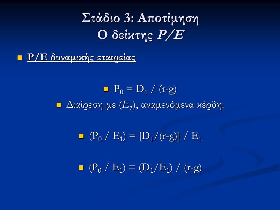 Στάδιο 3: Αποτίμηση Ο δείκτης P/E Ρ/Ε δυναμικής εταιρείας Ρ/Ε δυναμικής εταιρείας P 0 = D 1 / (r-g) P 0 = D 1 / (r-g) Διαίρεση με (Ε 1 ), αναμενόμενα κέρδη: Διαίρεση με (Ε 1 ), αναμενόμενα κέρδη: (P 0 / Ε 1 ) = [D 1 /(r-g)] / Ε 1 (P 0 / Ε 1 ) = [D 1 /(r-g)] / Ε 1 (P 0 / Ε 1 ) = (D 1 /Ε 1 ) / (r-g) (P 0 / Ε 1 ) = (D 1 /Ε 1 ) / (r-g)