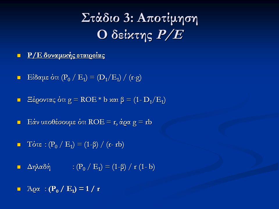 Στάδιο 3: Αποτίμηση Ο δείκτης P/E Ρ/Ε δυναμικής εταιρείας Ρ/Ε δυναμικής εταιρείας Είδαμε ότι (P 0 / Ε 1 ) = (D 1 /Ε 1 ) / (r-g) Είδαμε ότι (P 0 / Ε 1 ) = (D 1 /Ε 1 ) / (r-g) Ξέροντας ότι g = RΟΕ * b και β = (1- D 1 /Ε 1 ) Ξέροντας ότι g = RΟΕ * b και β = (1- D 1 /Ε 1 ) Εάν υποθέσουμε ότι ROE = r, άρα g = rb Εάν υποθέσουμε ότι ROE = r, άρα g = rb Τότε: (P 0 / Ε 1 ) = (1-β) / (r- rb) Τότε: (P 0 / Ε 1 ) = (1-β) / (r- rb) Δηλαδή: (P 0 / Ε 1 ) = (1-β) / r (1- b) Δηλαδή: (P 0 / Ε 1 ) = (1-β) / r (1- b) Άρα: (P 0 / Ε 1 ) = 1 / r Άρα: (P 0 / Ε 1 ) = 1 / r