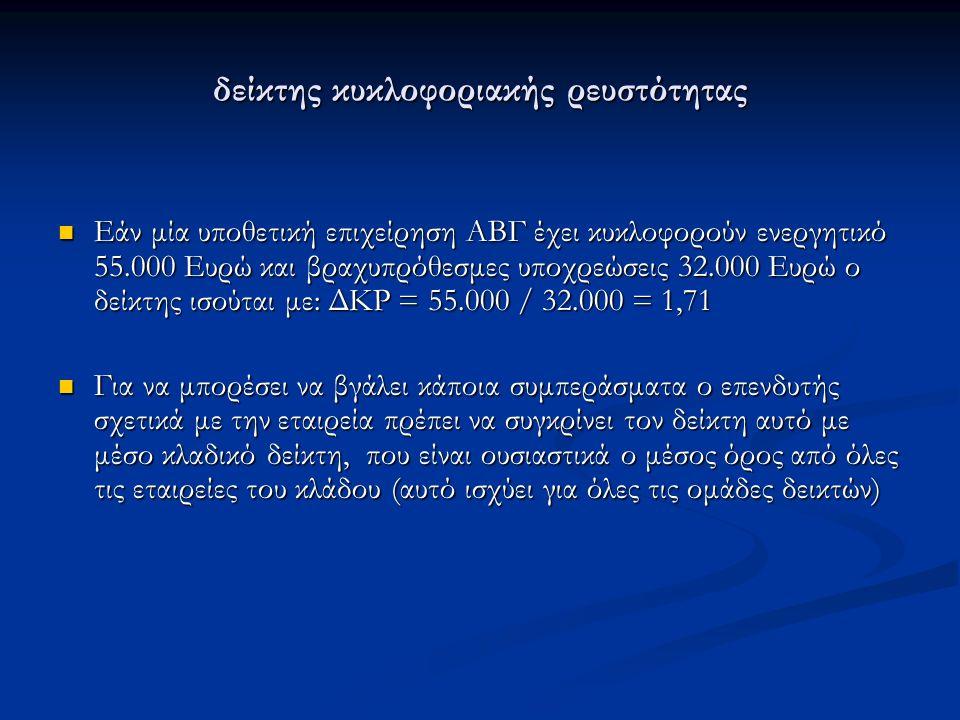 δείκτης κυκλοφοριακής ρευστότητας Εάν μία υποθετική επιχείρηση ΑΒΓ έχει κυκλοφορούν ενεργητικό 55.000 Ευρώ και βραχυπρόθεσμες υποχρεώσεις 32.000 Ευρώ ο δείκτης ισούται με: ΔΚΡ = 55.000 / 32.000 = 1,71 Εάν μία υποθετική επιχείρηση ΑΒΓ έχει κυκλοφορούν ενεργητικό 55.000 Ευρώ και βραχυπρόθεσμες υποχρεώσεις 32.000 Ευρώ ο δείκτης ισούται με: ΔΚΡ = 55.000 / 32.000 = 1,71 Για να μπορέσει να βγάλει κάποια συμπεράσματα ο επενδυτής σχετικά με την εταιρεία πρέπει να συγκρίνει τον δείκτη αυτό με μέσο κλαδικό δείκτη, που είναι ουσιαστικά ο μέσος όρος από όλες τις εταιρείες του κλάδου (αυτό ισχύει για όλες τις ομάδες δεικτών) Για να μπορέσει να βγάλει κάποια συμπεράσματα ο επενδυτής σχετικά με την εταιρεία πρέπει να συγκρίνει τον δείκτη αυτό με μέσο κλαδικό δείκτη, που είναι ουσιαστικά ο μέσος όρος από όλες τις εταιρείες του κλάδου (αυτό ισχύει για όλες τις ομάδες δεικτών)