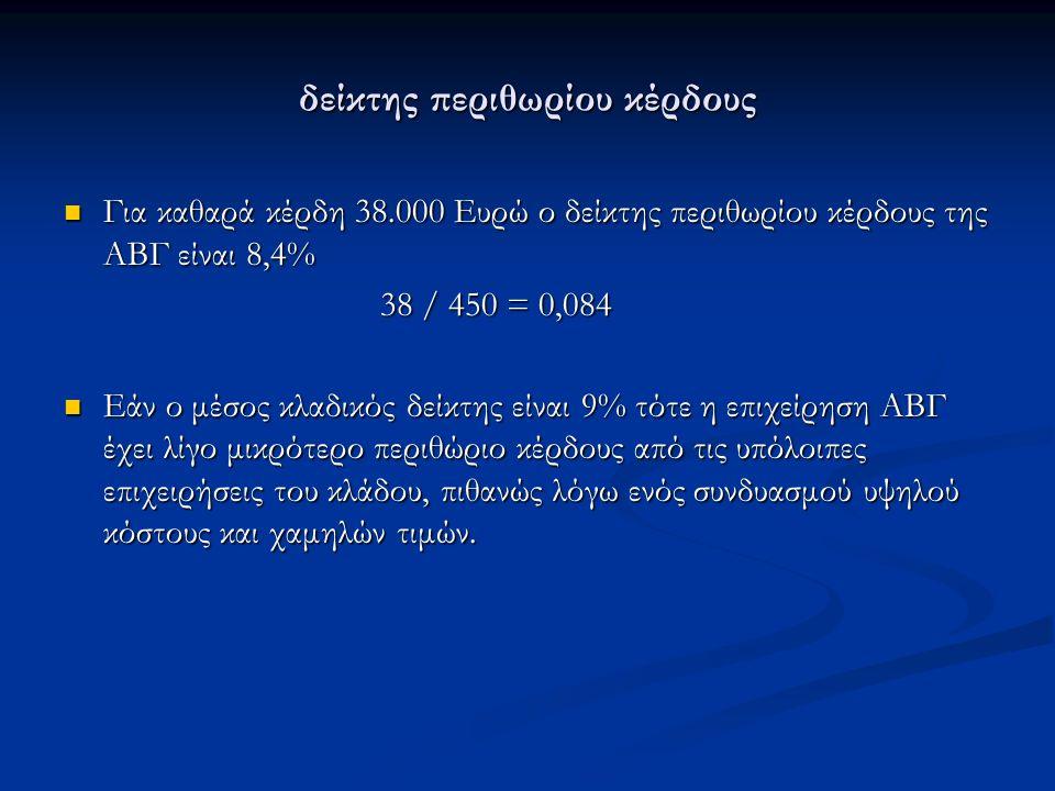 δείκτης περιθωρίου κέρδους Για καθαρά κέρδη 38.000 Ευρώ ο δείκτης περιθωρίου κέρδους της ΑΒΓ είναι 8,4% Για καθαρά κέρδη 38.000 Ευρώ ο δείκτης περιθωρίου κέρδους της ΑΒΓ είναι 8,4% 38 / 450 = 0,084 Εάν ο μέσος κλαδικός δείκτης είναι 9% τότε η επιχείρηση ΑΒΓ έχει λίγο μικρότερο περιθώριο κέρδους από τις υπόλοιπες επιχειρήσεις του κλάδου, πιθανώς λόγω ενός συνδυασμού υψηλού κόστους και χαμηλών τιμών.