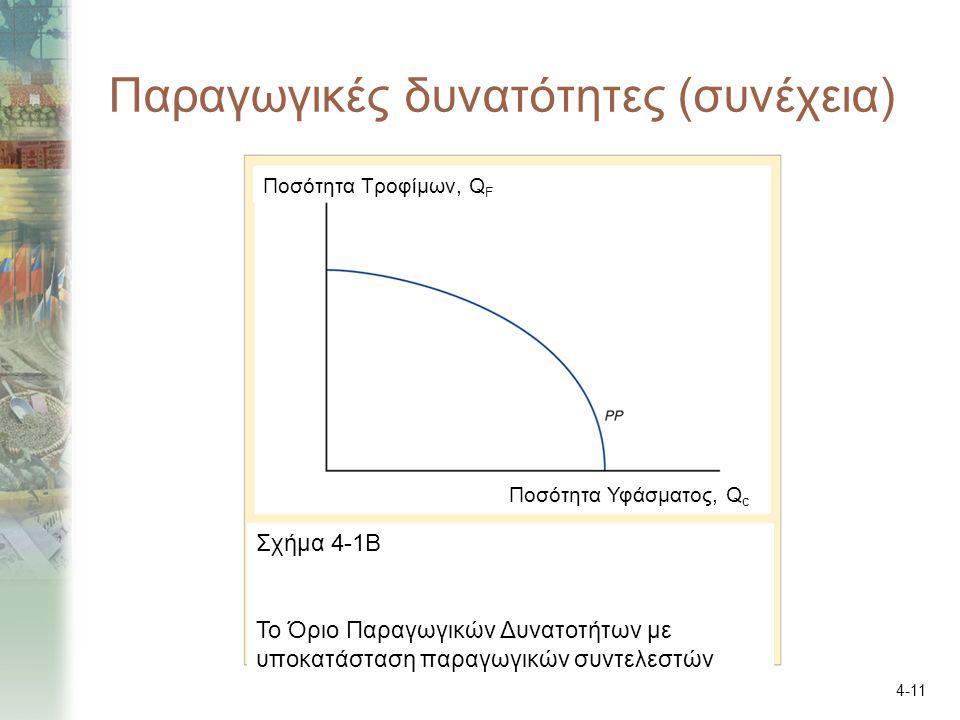 4-11 Παραγωγικές δυνατότητες (συνέχεια) Ποσότητα Τροφίμων, Q F Ποσότητα Υφάσματος, Q c Σχήμα 4-1Β Το Όριο Παραγωγικών Δυνατοτήτων με υποκατάσταση παρα