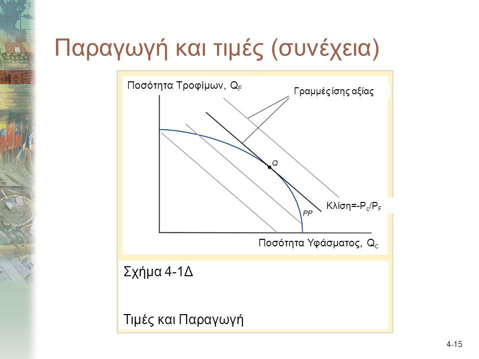 4-15 Παραγωγή και τιμές (συνέχεια) Ποσότητα Υφάσματος, Q c Ποσότητα Τροφίμων, Q F Γραμμές ίσης αξίας Κλίση=-P c /P F Σχήμα 4-1Δ Τιμές και Παραγωγή