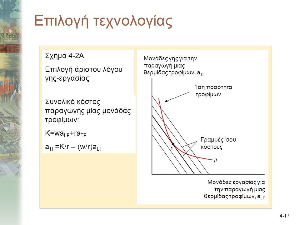 4-17 Επιλογή τεχνολογίας Σχήμα 4-2Α Επιλογή άριστου λόγου γης-εργασίας Γραμμές ίσου κόστους Συνολικό κόστος παραγωγής μίας μονάδας τροφίμων: K=wa LF +ra TF a TF =K/r – (w/r)a LF Ίση ποσότητα τροφίμων Μονάδες γης για την παραγωγή μιας θερμίδας τροφίμων, a TF Μονάδες εργασίας για την παραγωγή μιας θερμίδας τροφίμων, a LF
