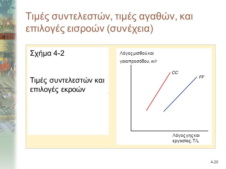 4-20 Τιμές συντελεστών, τιμές αγαθών, και επιλογές εισροών (συνέχεια) Σχήμα 4-2 Τιμές συντελεστών και επιλογές εκροών Λόγος μισθού και γαιοπροσόδου, w
