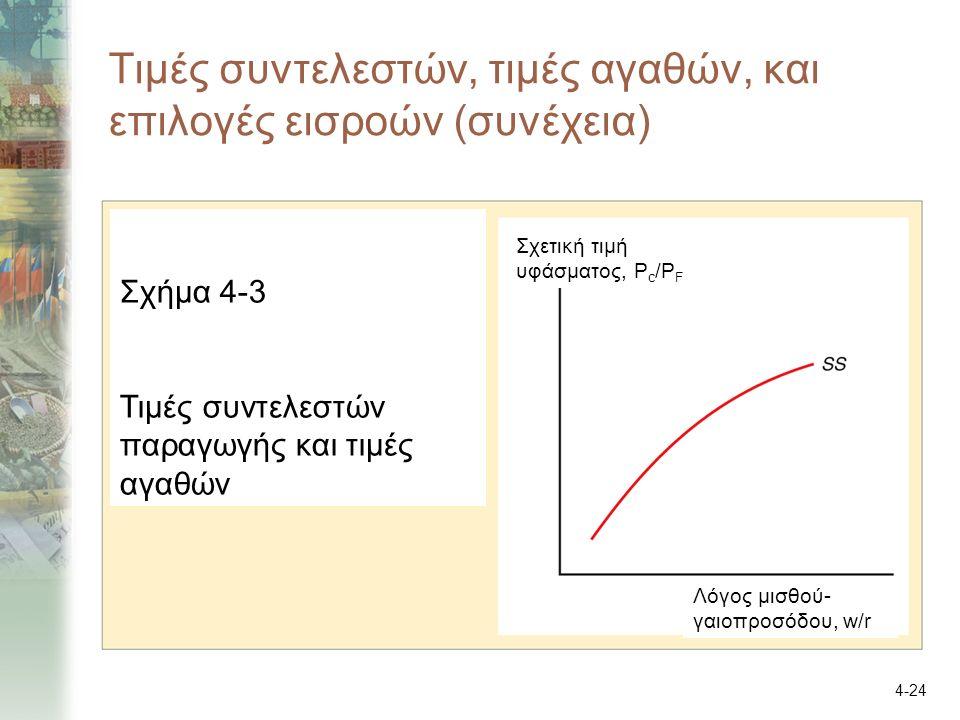 4-24 Τιμές συντελεστών, τιμές αγαθών, και επιλογές εισροών (συνέχεια) Σχήμα 4-3 Τιμές συντελεστών παραγωγής και τιμές αγαθών Σχετική τιμή υφάσματος, P c /P F Λόγος μισθού- γαιοπροσόδου, w/r