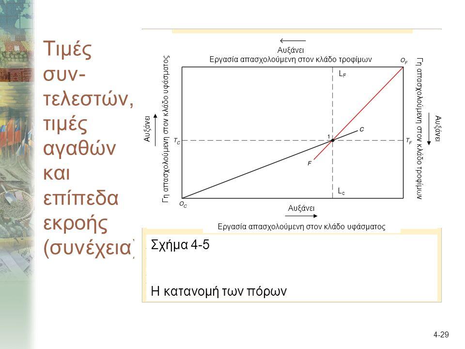 4-29 Τιμές συν- τελεστών, τιμές αγαθών και επίπεδα εκροής (συνέχεια) Σχήμα 4-5 Η κατανομή των πόρων Αυξάνει Εργασία απασχολούμενη στον κλάδο τροφίμων Αυξάνει Εργασία απασχολούμενη στον κλάδο υφάσματος Αυξάνει Γη απασχολούμενη στον κλάδο υφάσματος Αυξάνει Γη απασχολούμενη στον κλάδο τροφίμων LcLc LFLF